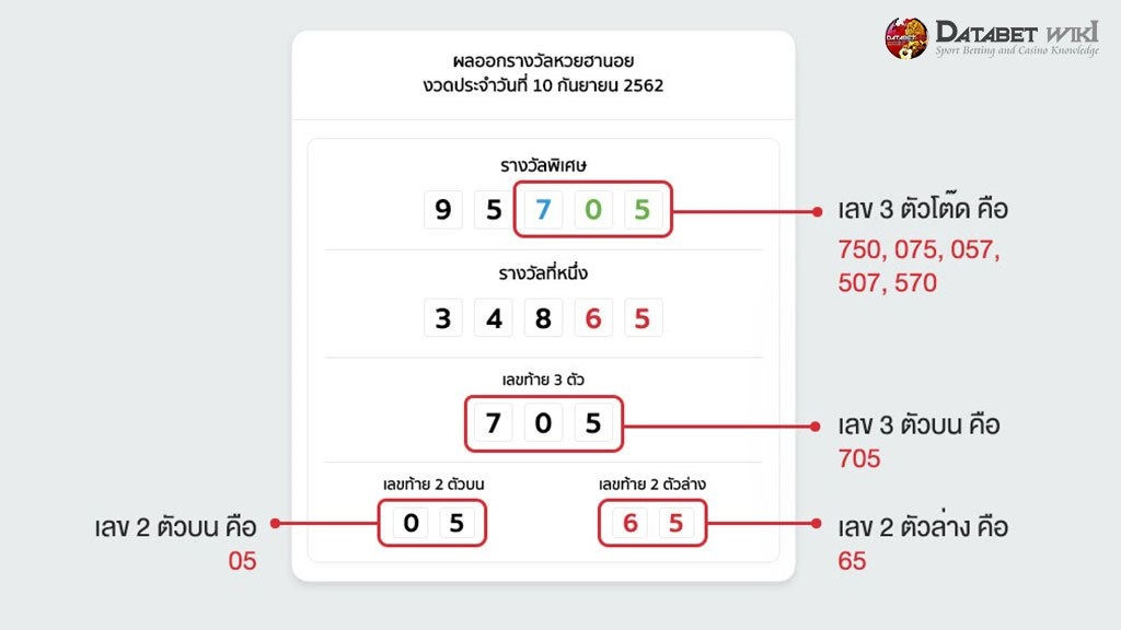 ตัวอย่างวิธีการเล่นหวยฮานอยโดยนำสถิติมาใช้