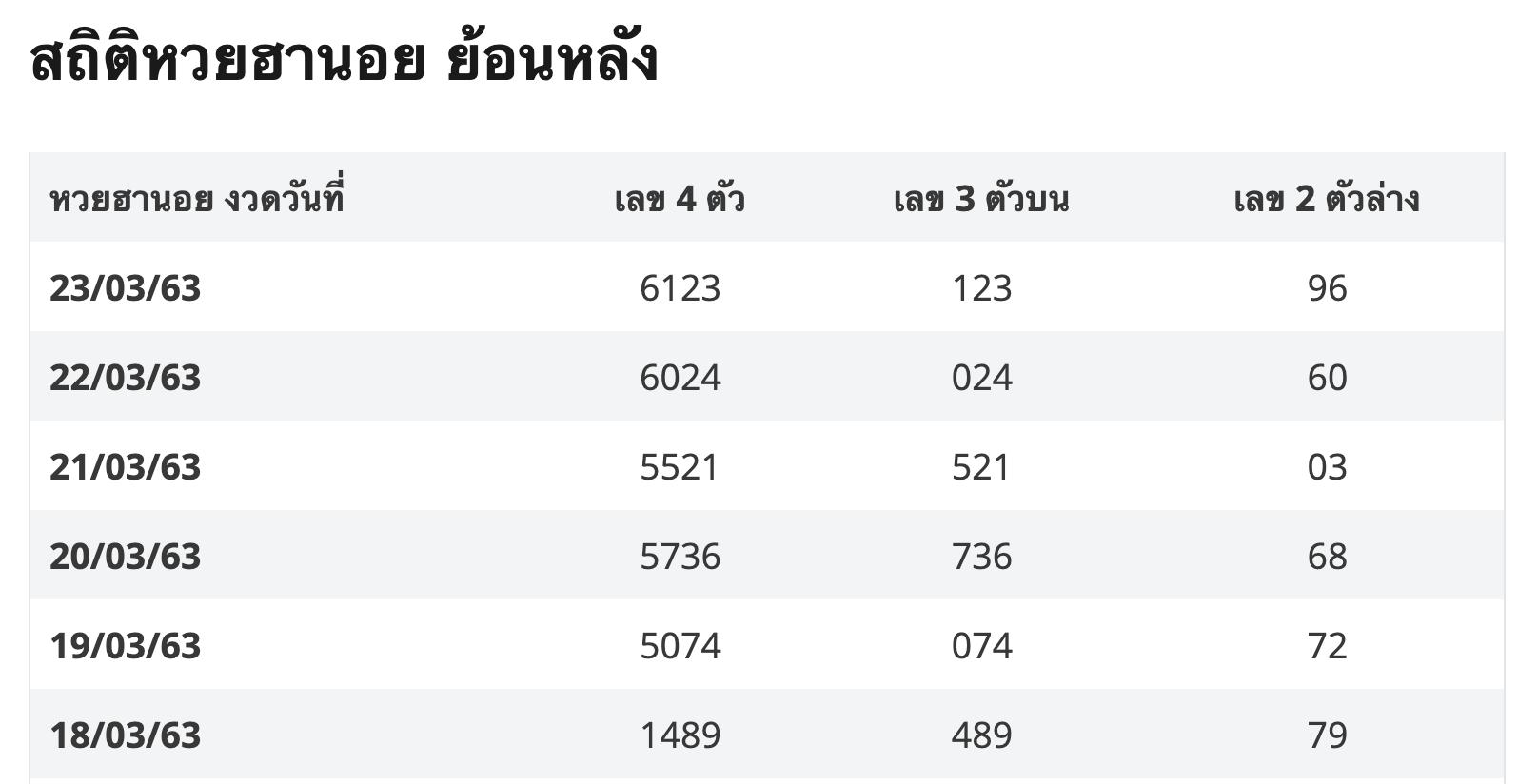ตัวอย่าง-สถิติผลหวยฮานอยย้อนหลัง