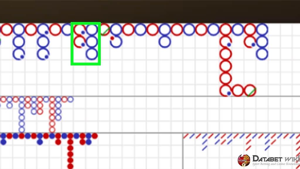 ภาพแสดงรูปแบบการเดิมพันแบบ 2 ตัด กรณีเดิมพันผิดพลาด