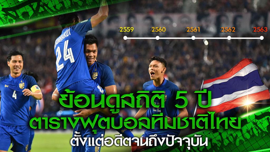 ตารางฟุตบอลทีมชาติไทย