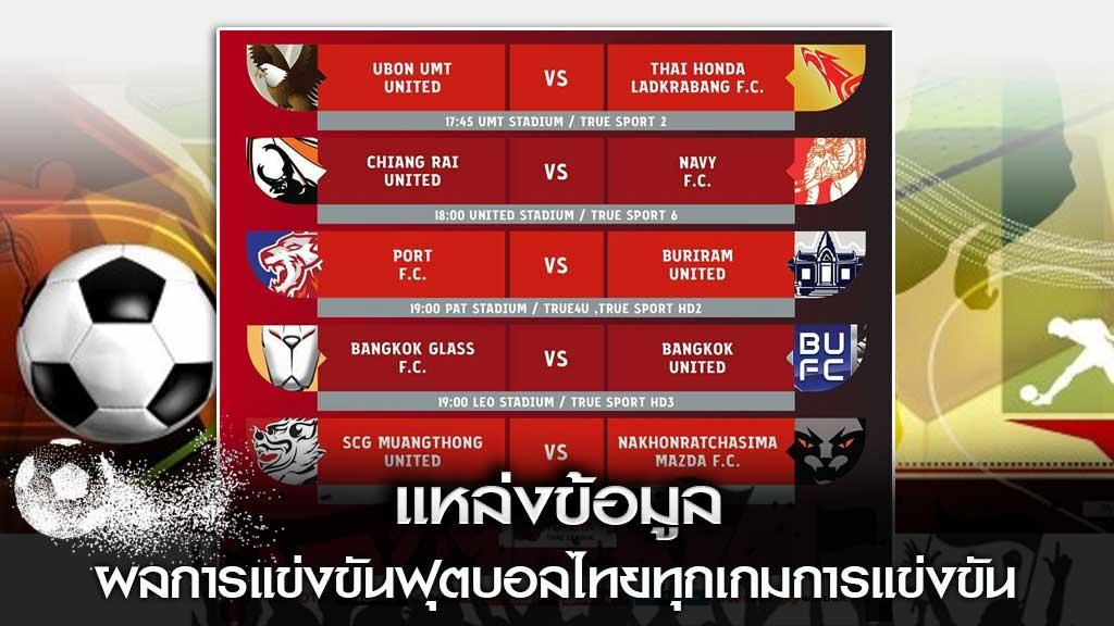 ผลการแข่งขันฟุตบอลไทย