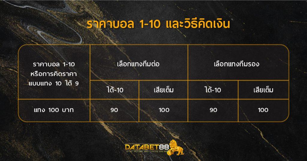 ราคาบอล 1-10 และวิธีคิดเงิน